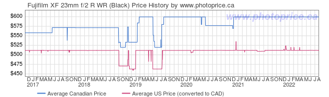 Price History Graph for Fujifilm XF 23mm f/2 R WR (Black)
