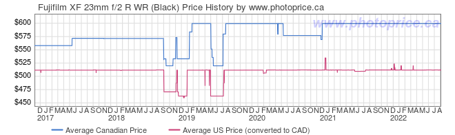 Price History Graph for Fujifilm XF 23mm f/2 R WR