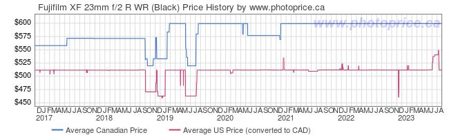 Price History Graph for Fujifilm XF 23mm f/2 R WR