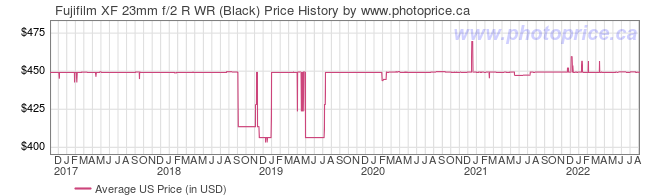 US Price History Graph for Fujifilm XF 23mm f/2 R WR (Black)