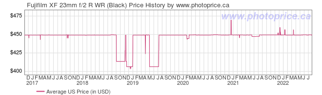 US Price History Graph for Fujifilm XF 23mm f/2 R WR