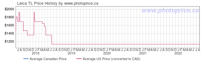 Price History Graph for Leica TL