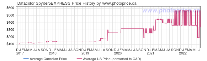 Price History Graph for Datacolor Spyder5EXPRESS
