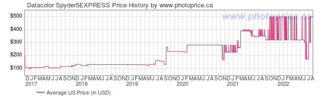 US Price History Graph for Datacolor Spyder5EXPRESS