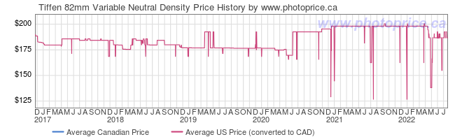 Price History Graph for Tiffen 82mm Variable Neutral Density