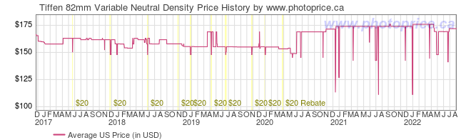 US Price History Graph for Tiffen 82mm Variable Neutral Density