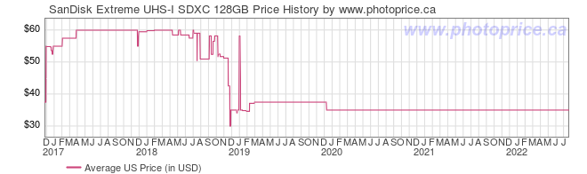 US Price History Graph for SanDisk Extreme UHS-I SDXC 128GB