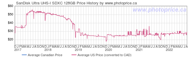 Price History Graph for SanDisk Ultra UHS-I SDXC 128GB