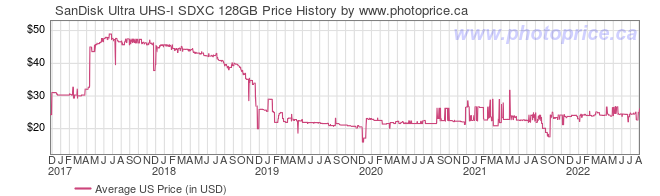 US Price History Graph for SanDisk Ultra UHS-I SDXC 128GB