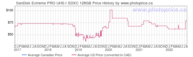 Price History Graph for SanDisk Extreme PRO UHS-I SDXC 128GB