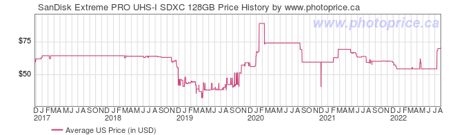 US Price History Graph for SanDisk Extreme PRO UHS-I SDXC 128GB