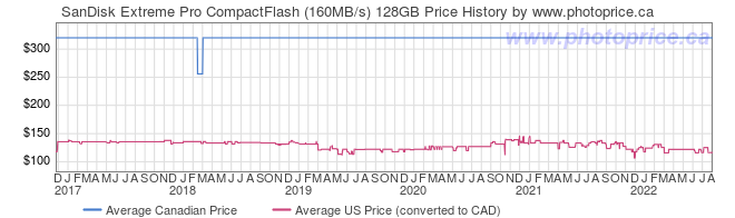 Price History Graph for SanDisk Extreme Pro CompactFlash (160MB/s) 128GB