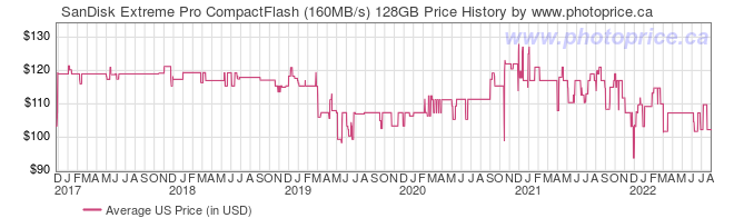 US Price History Graph for SanDisk Extreme Pro CompactFlash (160MB/s) 128GB