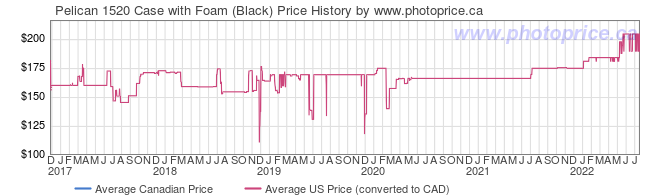 Price History Graph for Pelican 1520 Case with Foam (Black)