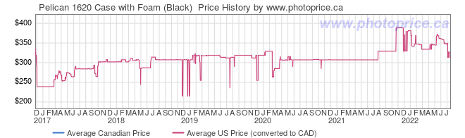 Price History Graph for Pelican 1620 Case with Foam (Black)