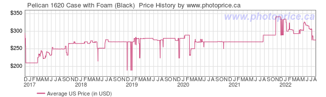 US Price History Graph for Pelican 1620 Case with Foam (Black)
