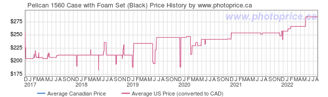 Price History Graph for Pelican 1560 Case with Foam Set (Black)