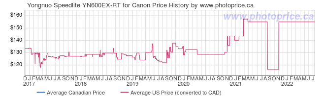 Price History Graph for Yongnuo Speedlite YN600EX-RT for Canon