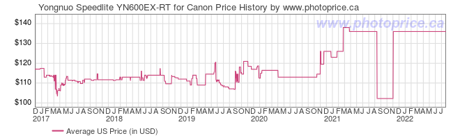 US Price History Graph for Yongnuo Speedlite YN600EX-RT for Canon