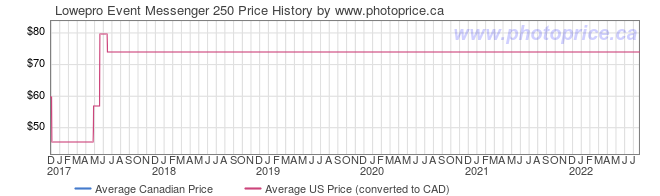 Price History Graph for Lowepro Event Messenger 250