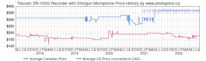 Price History Graph for Tascam DR-10SG Recorder with Shotgun Microphone