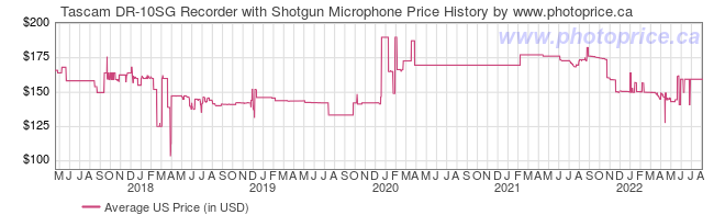 US Price History Graph for Tascam DR-10SG Recorder with Shotgun Microphone