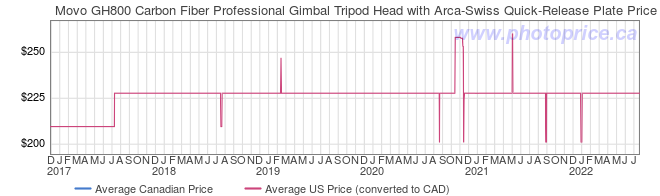 Price History Graph for Movo GH800 Carbon Fiber Professional Gimbal Tripod Head with Arca-Swiss Quick-Release Plate