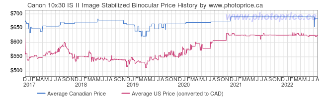 Price History Graph for Canon 10x30 IS II Image Stabilized Binocular