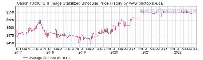 US Price History Graph for Canon 10x30 IS II Image Stabilized Binocular