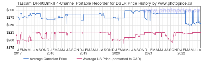 Price History Graph for Tascam DR-60DmkII 4-Channel Portable Recorder for DSLR