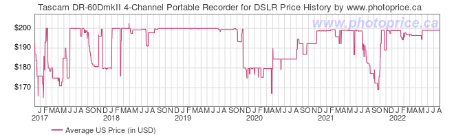 US Price History Graph for Tascam DR-60DmkII 4-Channel Portable Recorder for DSLR