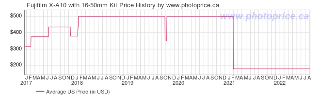US Price History Graph for Fujifilm X-A10 with 16-50mm Kit