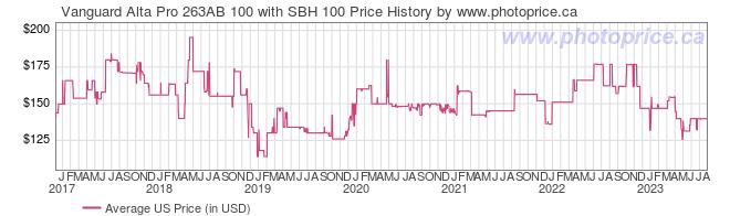 Sbh forex rates