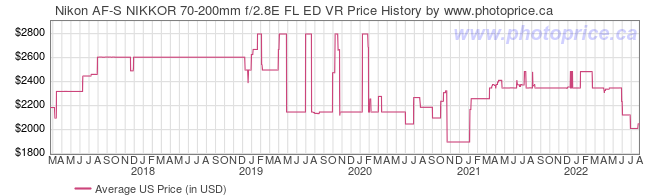 US Price History Graph for Nikon AF-S NIKKOR 70-200mm f/2.8E FL ED VR