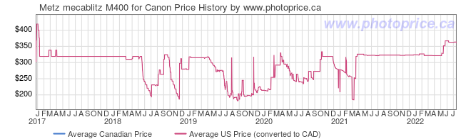 Price History Graph for Metz mecablitz M400 for Canon