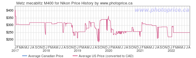 Price History Graph for Metz mecablitz M400 for Nikon