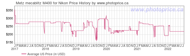 US Price History Graph for Metz mecablitz M400 for Nikon