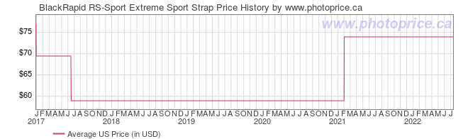 US Price History Graph for BlackRapid RS-Sport Extreme Sport Strap