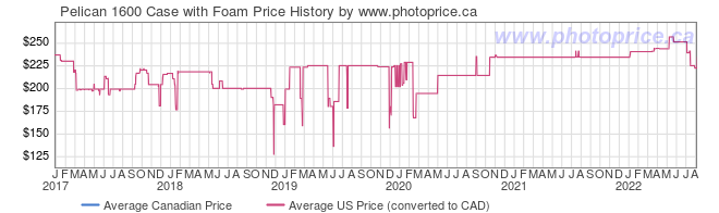 Price History Graph for Pelican 1600 Case with Foam