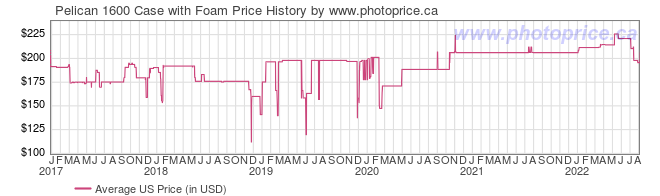 US Price History Graph for Pelican 1600 Case with Foam
