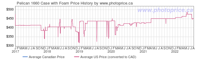 Price History Graph for Pelican 1660 Case with Foam