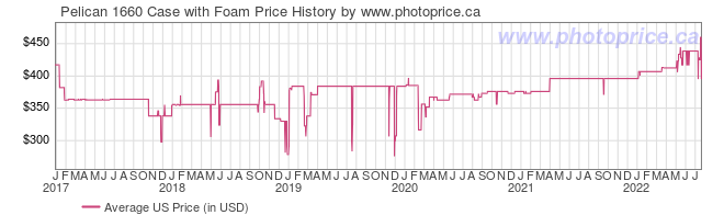 US Price History Graph for Pelican 1660 Case with Foam