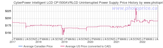 Price History Graph for CyberPower Intelligent LCD CP1500AVRLCD Uninterrupted Power Supply