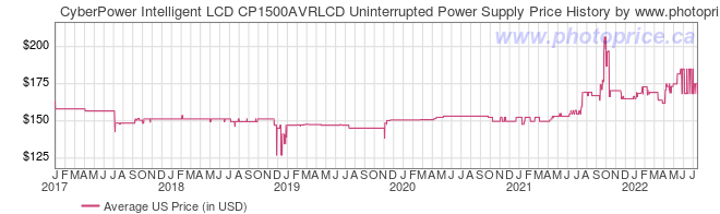 US Price History Graph for CyberPower Intelligent LCD CP1500AVRLCD Uninterrupted Power Supply
