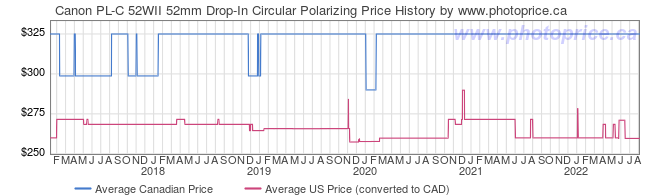 Price History Graph for Canon PL-C 52WII 52mm Drop-In Circular Polarizing