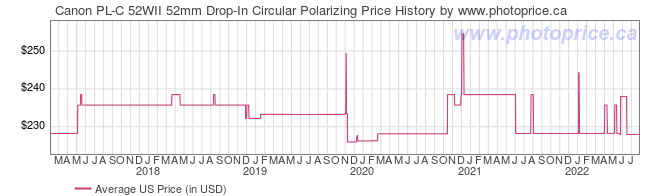 US Price History Graph for Canon PL-C 52WII 52mm Drop-In Circular Polarizing