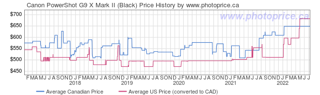 Price History Graph for Canon PowerShot G9 X Mark II (Black)