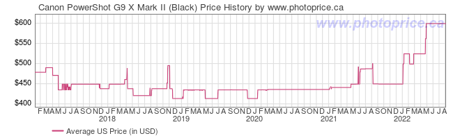 US Price History Graph for Canon PowerShot G9 X Mark II (Black)