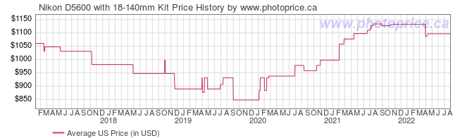 US Price History Graph for Nikon D5600 with 18-140mm Kit