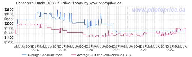 Price History Graph for Panasonic Lumix DC-GH5